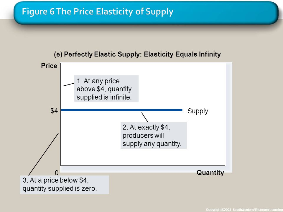Copyright©2003 Southwestern/Thomson Learning (e) Perfectly Elastic Supply: Elasticity Equals Infinity Quantity 0 Price $4 Supply 3. At a price below $