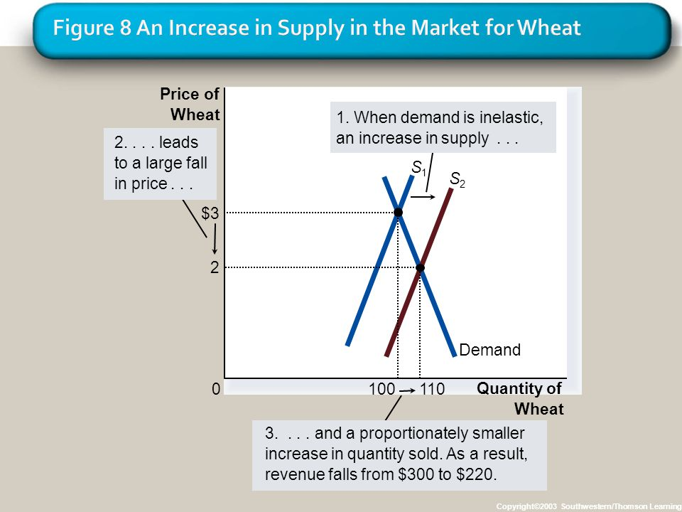 Copyright©2003 Southwestern/Thomson Learning Quantity of Wheat 0 Price of Wheat 3.... and a proportionately smaller increase in quantity sold. As a re