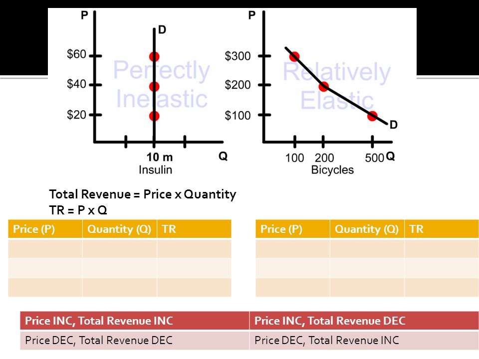 Total Revenue = Price x Quantity TR = P x Q Price (P)Quantity (Q)TRPrice (P)Quantity (Q)TR Price INC, Total Revenue INCPrice INC, Total Revenue DEC Pr