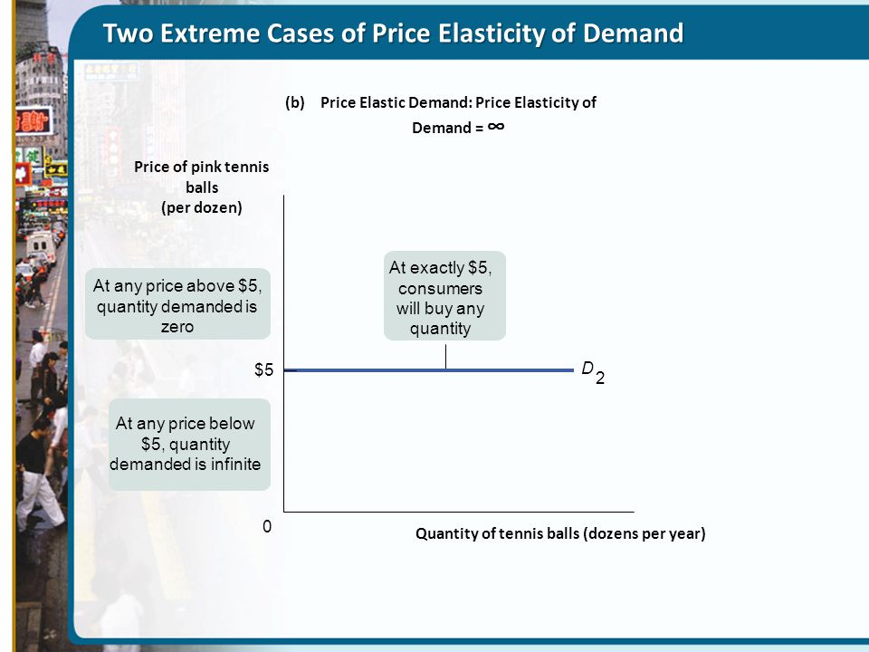 Two Extreme Cases of Price Elasticity of Demand At any price above $5, quantity demanded is zero At exactly $5, consumers will buy any quantity At any
