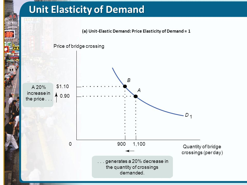 Inelastic Demand D 2...generates a 10% decrease in the quantity of crossings demanded.