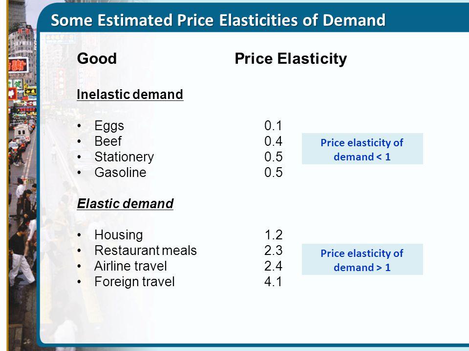 Some Estimated Price Elasticities of Demand Good Price Elasticity Inelastic demand Eggs 0.1 Beef 0.4 Stationery0.5 Gasoline 0.5 Elastic demand Housing