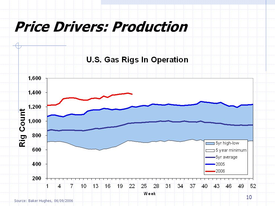 10 Price Drivers: Production Source: Baker Hughes, 06/09/2006