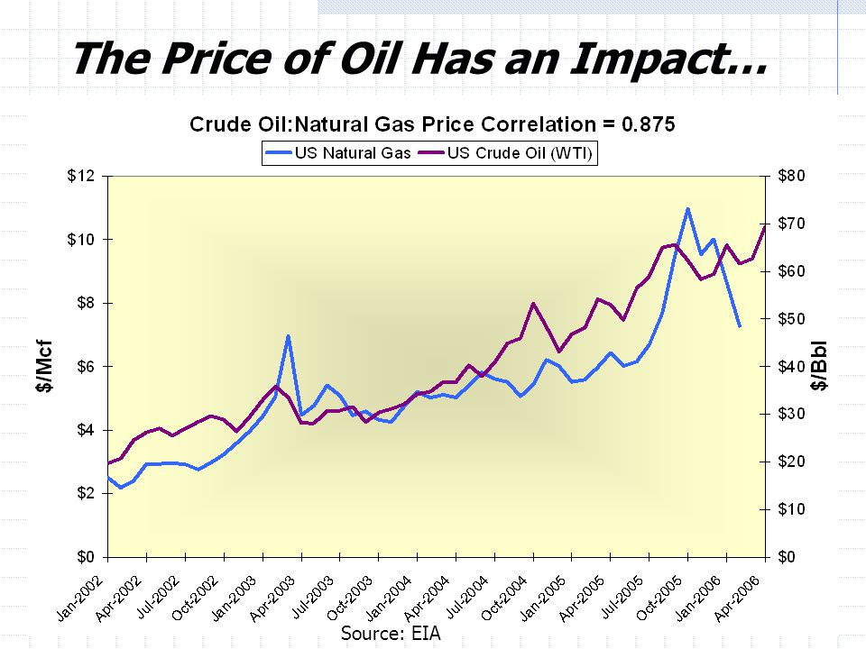 13 The Price of Oil Has an Impact… Source: EIA