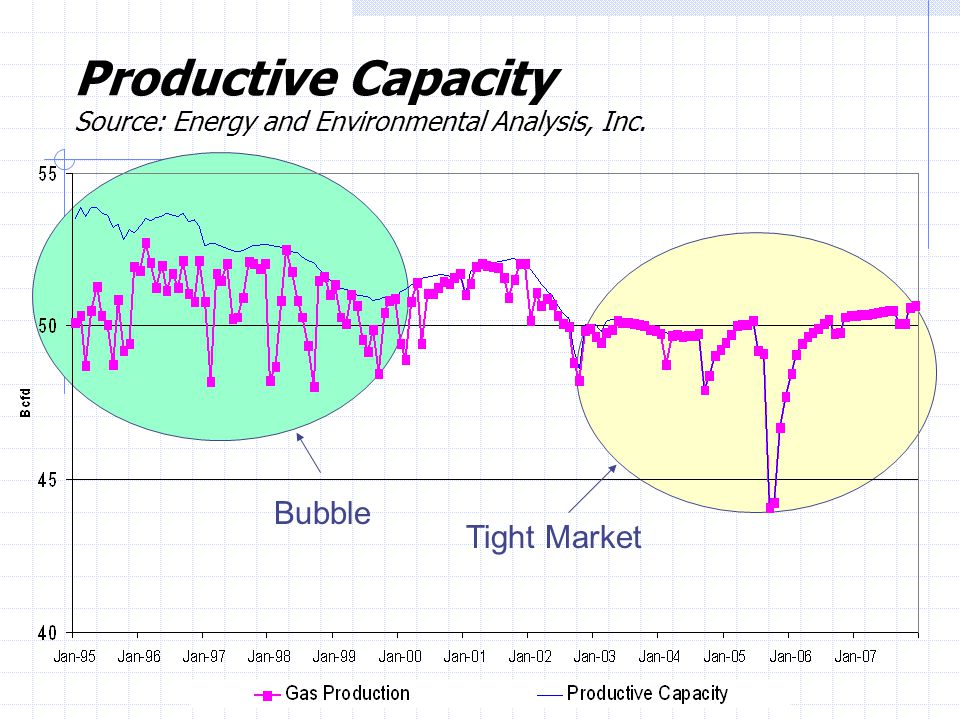 Productive Capacity Source: Energy and Environmental Analysis, Inc. Bubble Tight Market