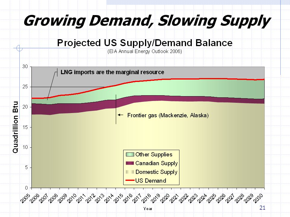 21 Growing Demand, Slowing Supply
