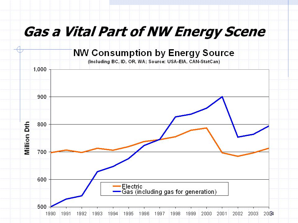 3 Gas a Vital Part of NW Energy Scene