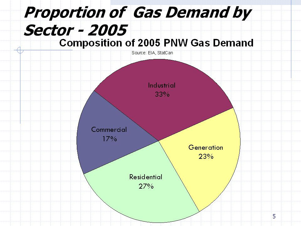 5 Proportion of Gas Demand by Sector
