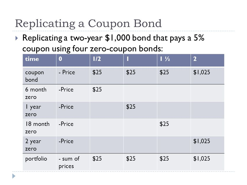 Replicating a Coupon Bond Replicating a two-year $1,000 bond that pays a 5% coupon using four zero-coupon bonds: time01/211 ½2 coupon bond - Price$25 $1,025 6 month zero -Price$25 1 year zero -Price$25 18 month zero -Price$25 2 year zero -Price$1,025 portfolio- sum of prices $25 $1,025