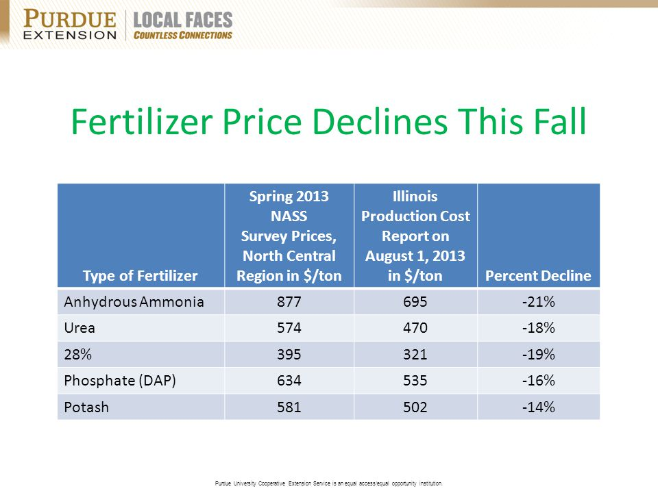 Fertilizer Price Declines This Fall Type of Fertilizer Spring 2013 NASS Survey Prices, North Central Region in $/ton Illinois Production Cost Report on August 1, 2013 in $/tonPercent Decline Anhydrous Ammonia877695-21% Urea574470-18% 28%395321-19% Phosphate (DAP)634535-16% Potash581502-14%