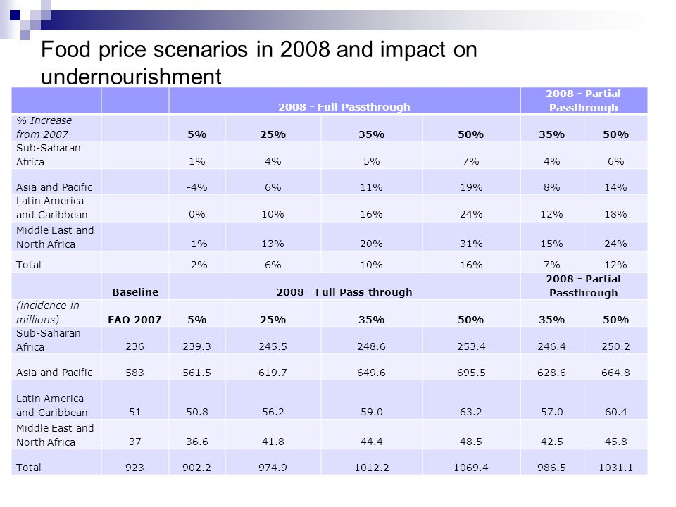 Food price scenarios in 2008 and impact on undernourishment 2008 - Full Passthrough 2008 - Partial Passthrough % Increase from 20075%25%35%50%35%50% Sub-Saharan Africa1%4%5%7%4%6% Asia and Pacific-4%6%11%19%8%14% Latin America and Caribbean0%10%16%24%12%18% Middle East and North Africa-1%13%20%31%15%24% Total -2%6%10%16%7%12% Baseline2008 - Full Pass through 2008 - Partial Passthrough (incidence in millions)FAO 20075%25%35%50%35%50% Sub-Saharan Africa236239.3245.5248.6253.4246.4250.2 Asia and Pacific583561.5619.7649.6695.5628.6664.8 Latin America and Caribbean5150.856.259.063.257.060.4 Middle East and North Africa3736.641.844.448.542.545.8 Total923902.2974.91012.21069.4986.51031.1