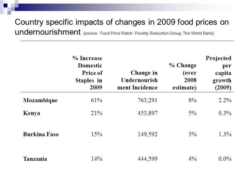 Country specific impacts of changes in 2009 food prices on undernourishment (source: Food Price Watch Poverty Reduction Group, The World Bank) % Incre