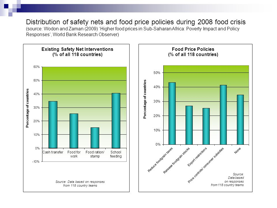 Distribution of safety nets and food price policies during 2008 food crisis (source: Wodon and Zaman (2009) Higher food prices in Sub-Saharan Africa: Poverty Impact and Policy Responses, World Bank Research Observer)