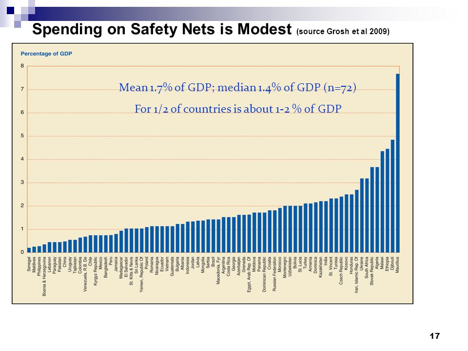 Spending on Safety Nets is Modest (source Grosh et al 2009) 17 Mean 1.7% of GDP; median 1.4% of GDP (n=72) For 1/2 of countries is about 1-2 % of GDP