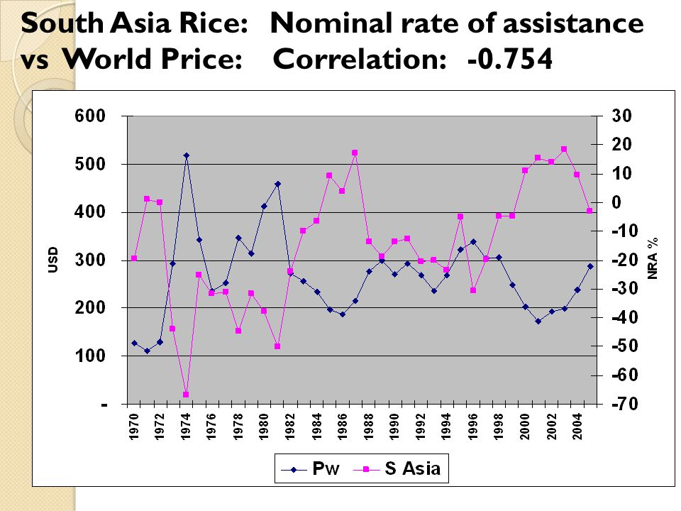 South Asia Rice: Nominal rate of assistance vs World Price: Correlation: -0.754