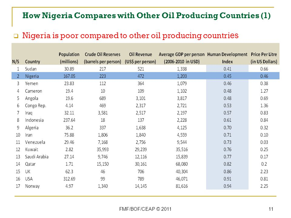 How Nigeria Compares with Other Oil Producing Countries (1) FMF/BOF/CEAP © 2011 11 Nigeria is poor compared to other oil producing countri es