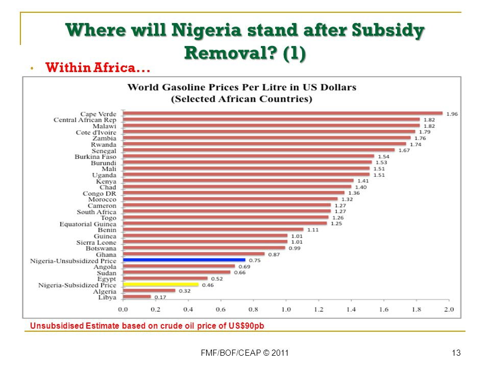 Where will Nigeria stand after Subsidy Removal. (1) FMF/BOF/CEAP © 2011 13 Within Africa...