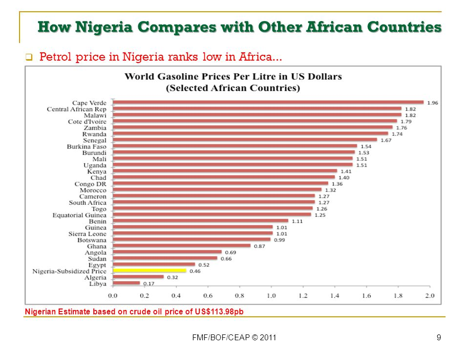 How Nigeria Compares with Other Oil Producing Countries (3) FMF/BOF/CEAP © 2011 10 PMS price is below international average Unsubsidised Estimate based on crude oil price of US$113.98pb