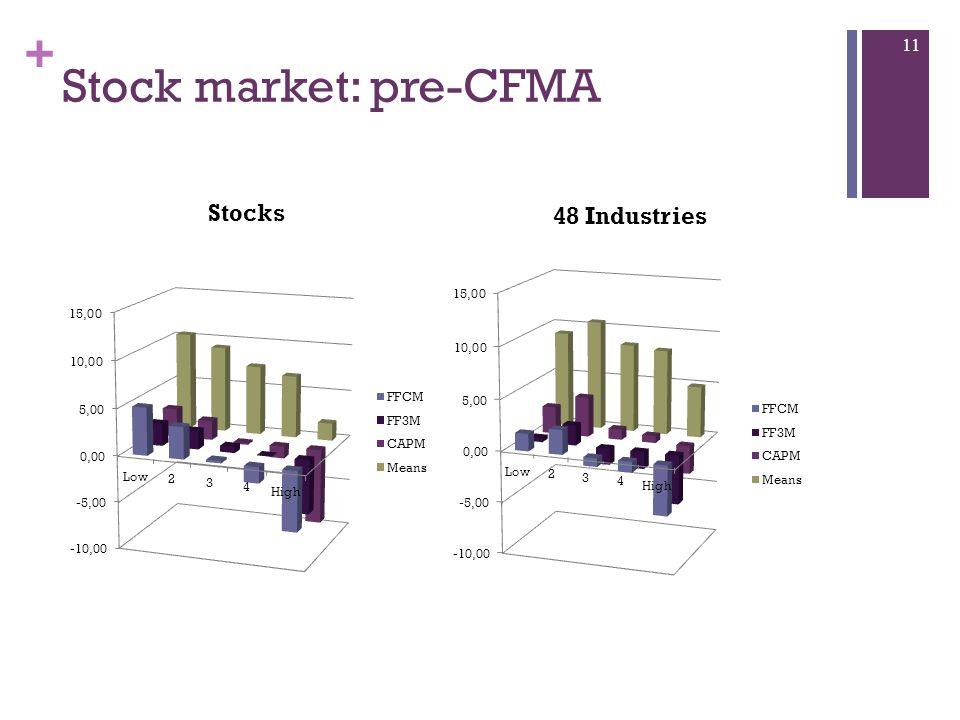 + Stock market: pre-CFMA 11