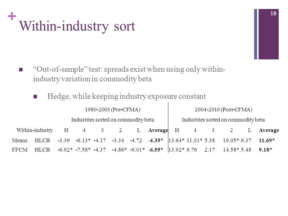 + Within-industry sort 19 Out-of-sample test: spreads exist when using only within- industry variation in commodity beta Hedge, while keeping industry exposure constant 1980-2003 (Pre-CFMA)2004-2010 (Post-CFMA) Industries sorted on commodity beta Within-industryH432LAverageH432L MeansHLCB-3.39-6.13*-4.17-3.34-4.72-4.35*13.64*11.01*5.3819.05*9.3711.69* FFCMHLCB-6.92*-7.58*-4.37-4.86*-9.01*-6.55*13.92*9.762.1714.58*5.489.18*