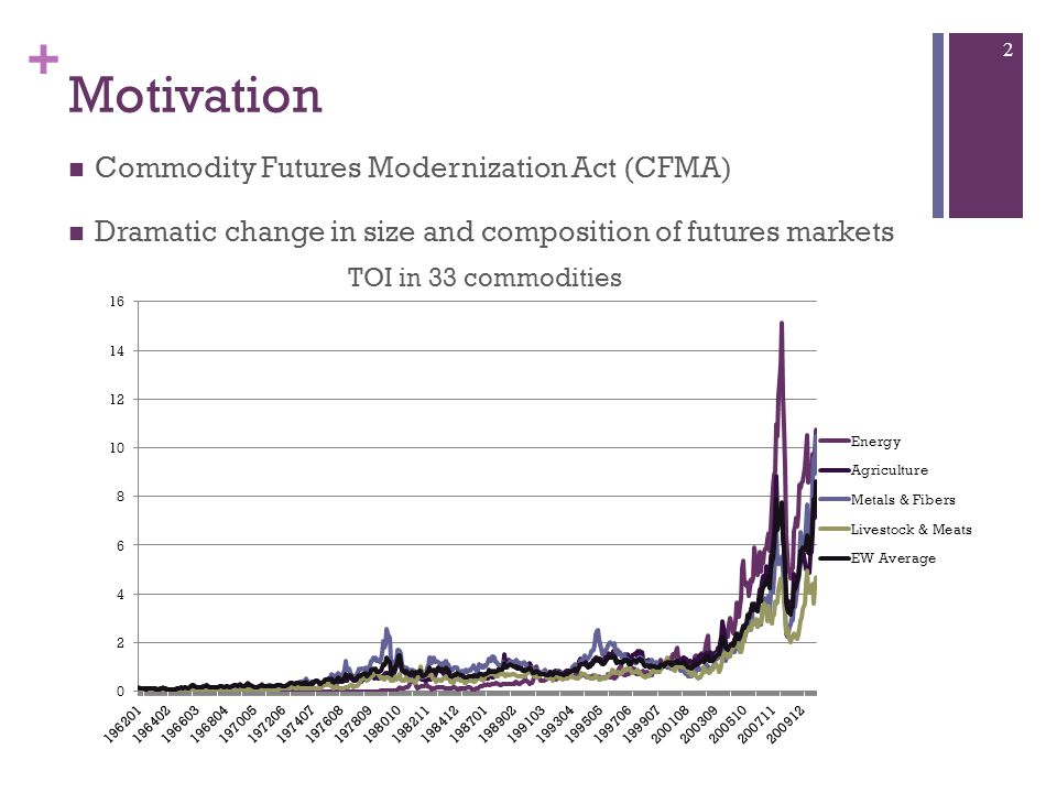 + Motivation Commodity Futures Modernization Act (CFMA) Dramatic change in size and composition of futures markets 2 TOI in 33 commodities