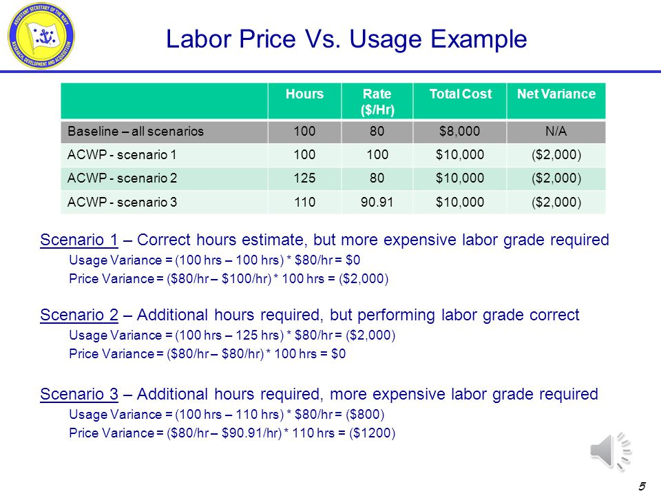 4 Price vs Usage Variance Formulas * Material price vs. usage analysis can be performed at the unit level for high value material or at a higher level