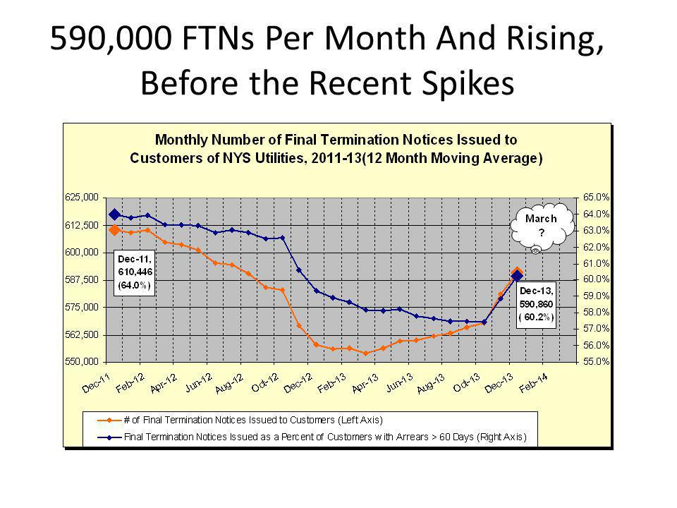 590,000 FTNs Per Month And Rising, Before the Recent Spikes