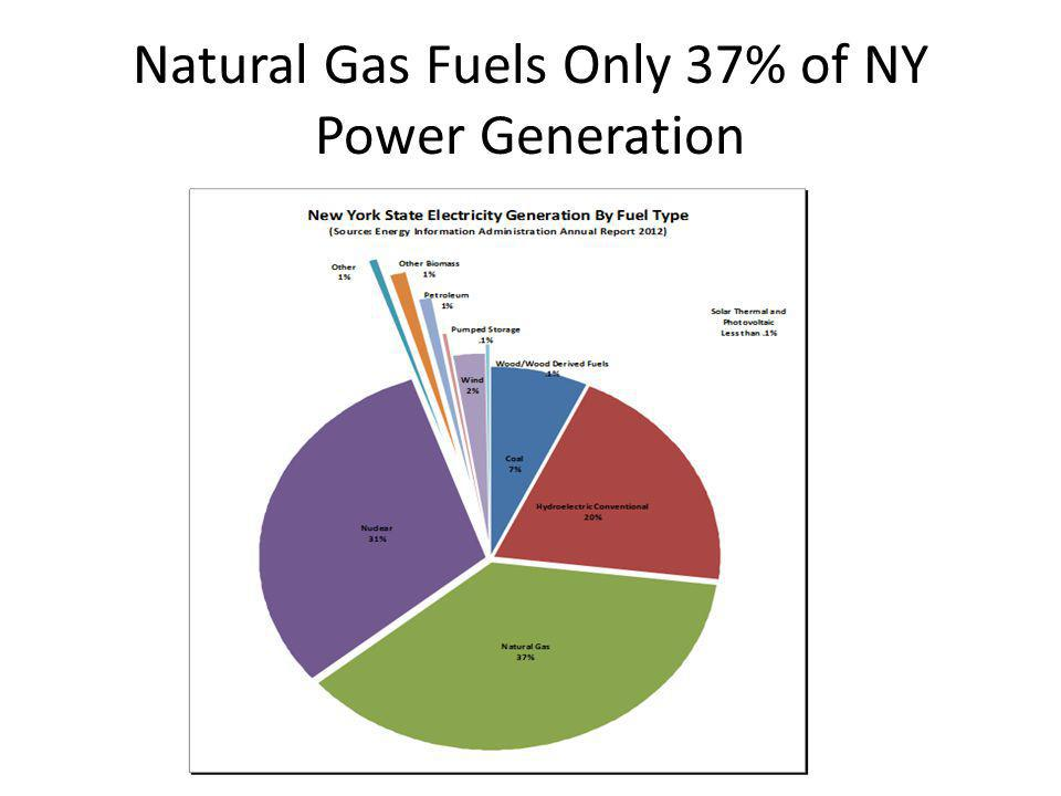 Natural Gas Fuels Only 37% of NY Power Generation