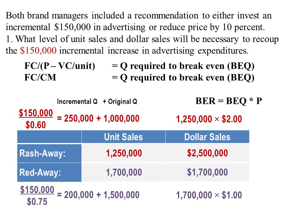 Unit SalesDollar Sales Rash-Away: Red-Away: Both brand managers included a recommendation to either invest an incremental $150,000 in advertising or r