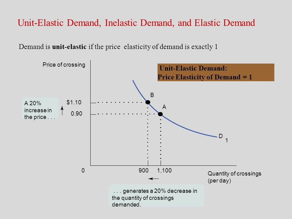 Unit-Elastic Demand, Inelastic Demand, and Elastic Demand A 20% increase in the price... D 1... generates a 20% decrease in the quantity of crossings