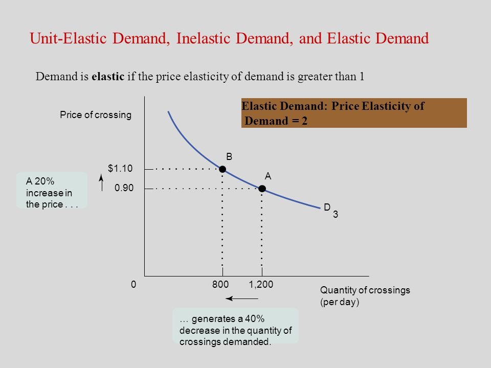 … generates a 40% decrease in the quantity of crossings demanded. D 3 Elastic Demand: Price Elasticity of Demand = 2 8001,2000 $1.10 0.90 Quantity of