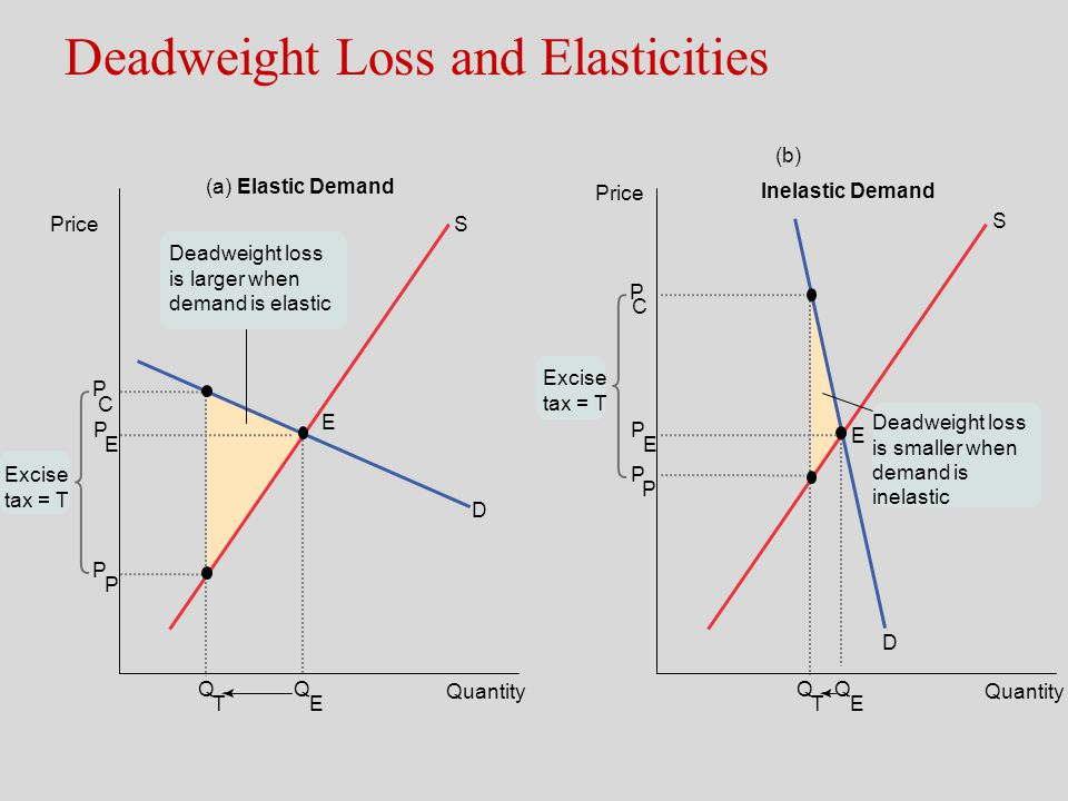 Deadweight Loss and Elasticities Quantity D E (a) Elastic Demand (b) Inelastic Demand Quantity D S E S Deadweight loss is larger when demand is elasti