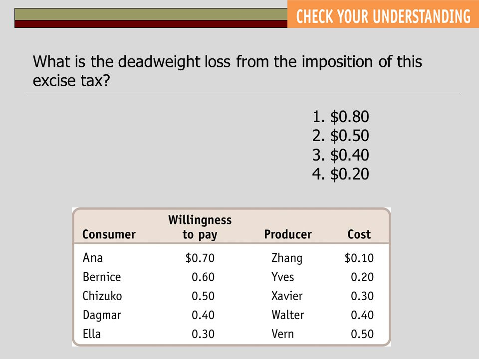 What is the deadweight loss from the imposition of this excise tax? 1.$0.80 2.$0.50 3.$0.40 4.$0.20