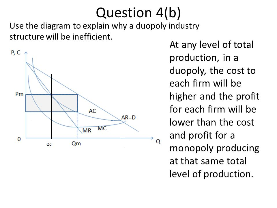 Question 4(b) Use the diagram to explain why a duopoly industry structure will be inefficient. At any level of total production, in a duopoly, the cos