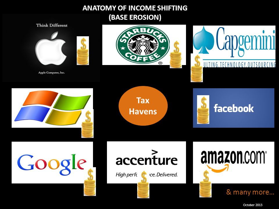 October 2013 & many more… ANATOMY OF INCOME SHIFTING (BASE EROSION) Tax Havens