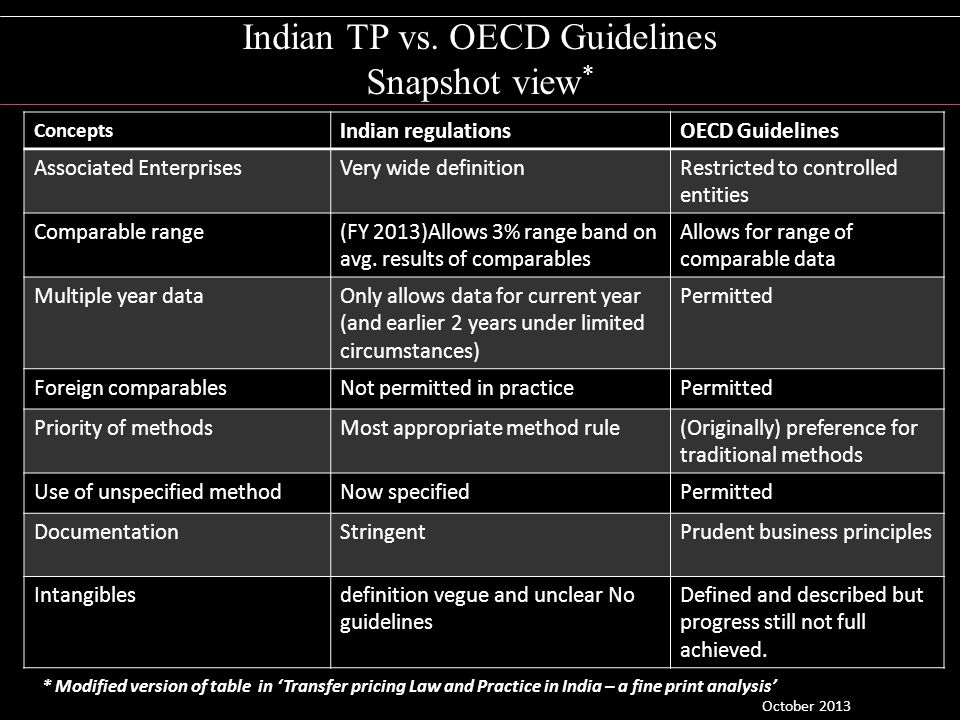 Indian TP vs. OECD Guidelines Snapshot view * Concepts Indian regulationsOECD Guidelines Associated EnterprisesVery wide definitionRestricted to contr