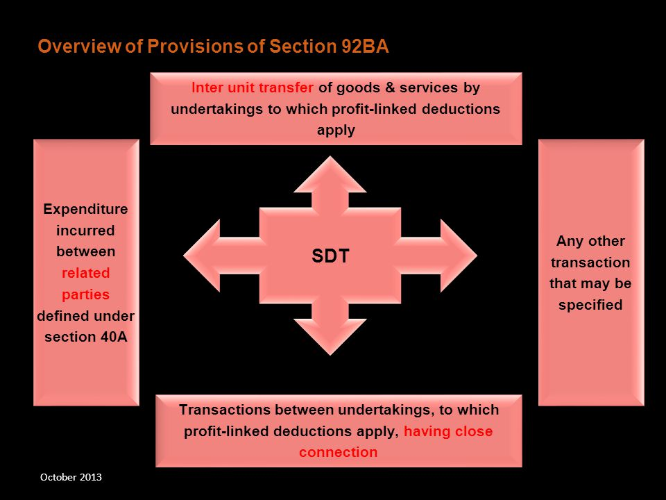 October 2013 SDT Inter unit transfer of goods & services by undertakings to which profit-linked deductions apply Expenditure incurredbetween relatedpa