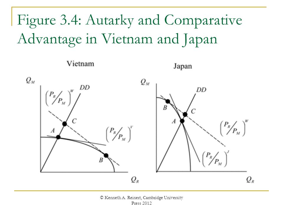 Figure 3.4: Autarky and Comparative Advantage in Vietnam and Japan © Kenneth A. Reinert, Cambridge University Press 2012