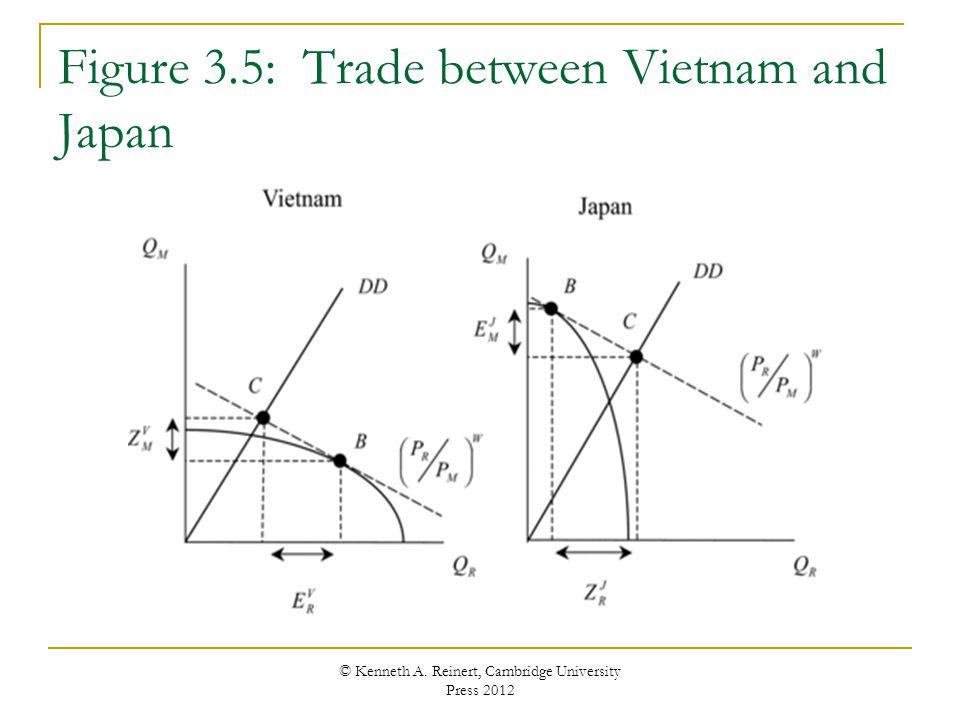 Figure 3.5: Trade between Vietnam and Japan © Kenneth A. Reinert, Cambridge University Press 2012