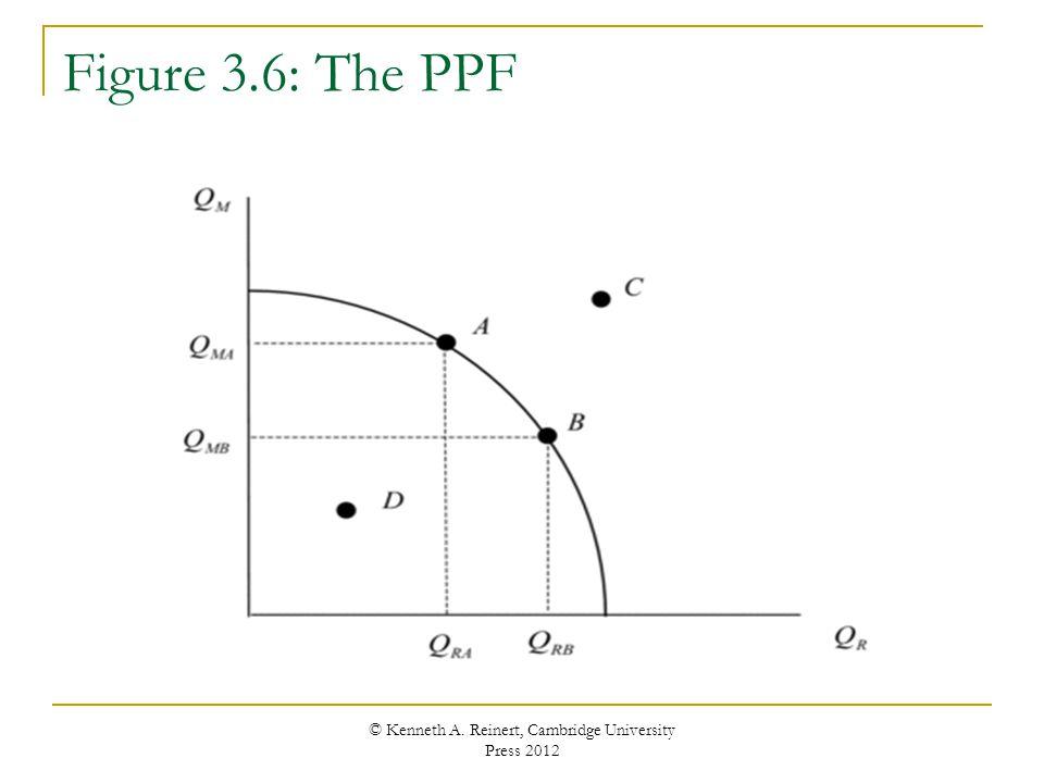 Figure 3.6: The PPF © Kenneth A. Reinert, Cambridge University Press 2012