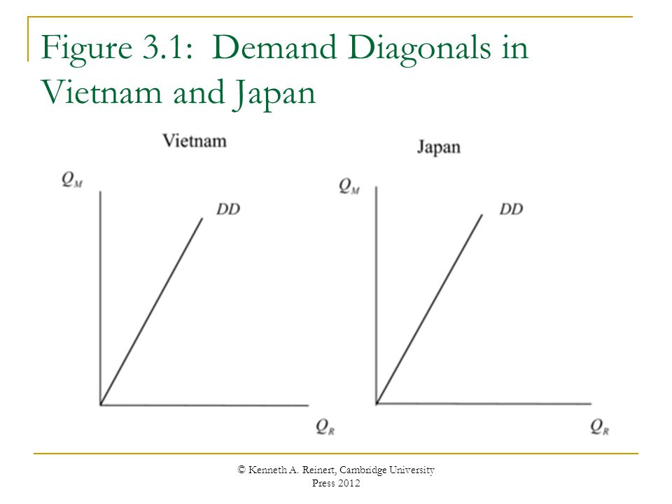 Figure 3.1: Demand Diagonals in Vietnam and Japan © Kenneth A.