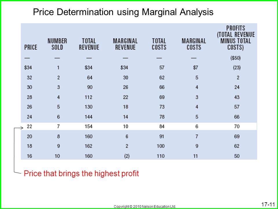 Copyright © 2010 Nelson Education Ltd. 17-11 Price Determination using Marginal Analysis Price that brings the highest profit
