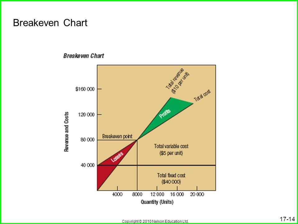 Copyright © 2010 Nelson Education Ltd. 17-14 Breakeven Chart