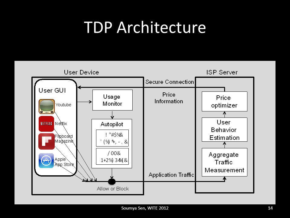 TDP Architecture Soumya Sen, WITE 201214