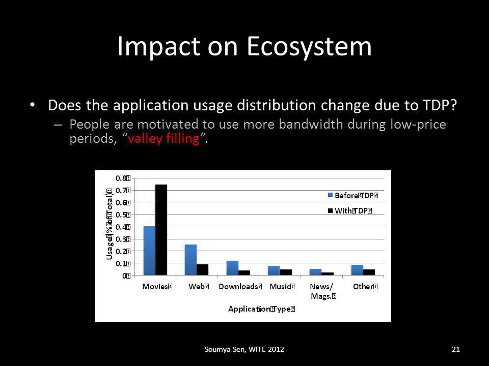 Impact on Ecosystem Does the application usage distribution change due to TDP.