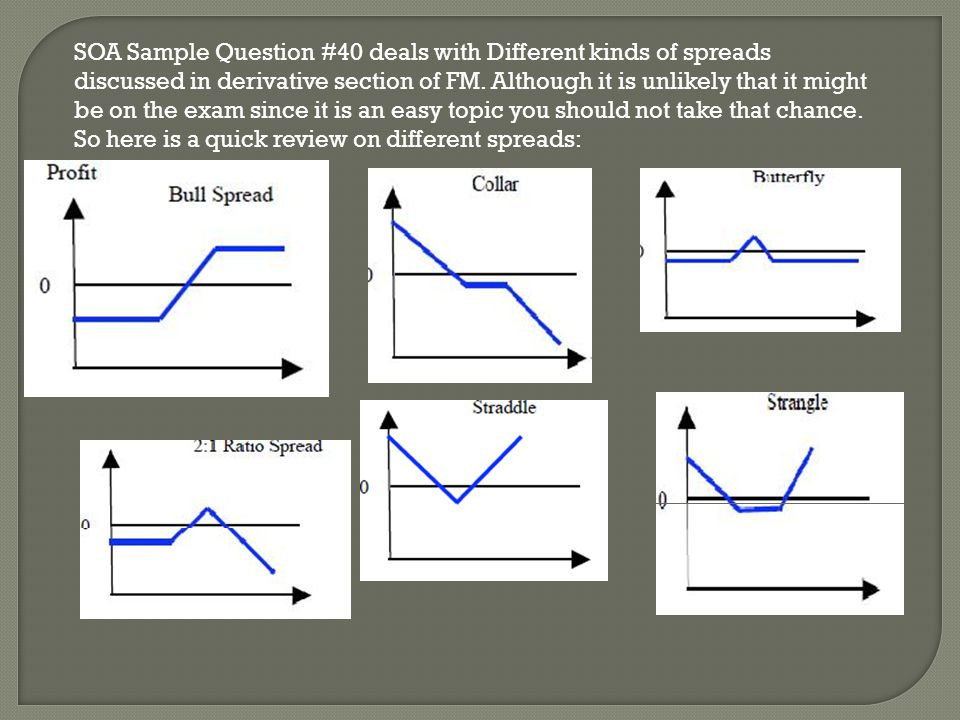 SOA Sample Question #40 deals with Different kinds of spreads discussed in derivative section of FM.