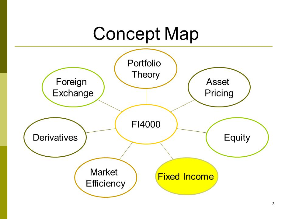 3 Concept Map Foreign Exchange Derivatives Market Efficiency Fixed Income Equity Asset Pricing Portfolio Theory FI4000