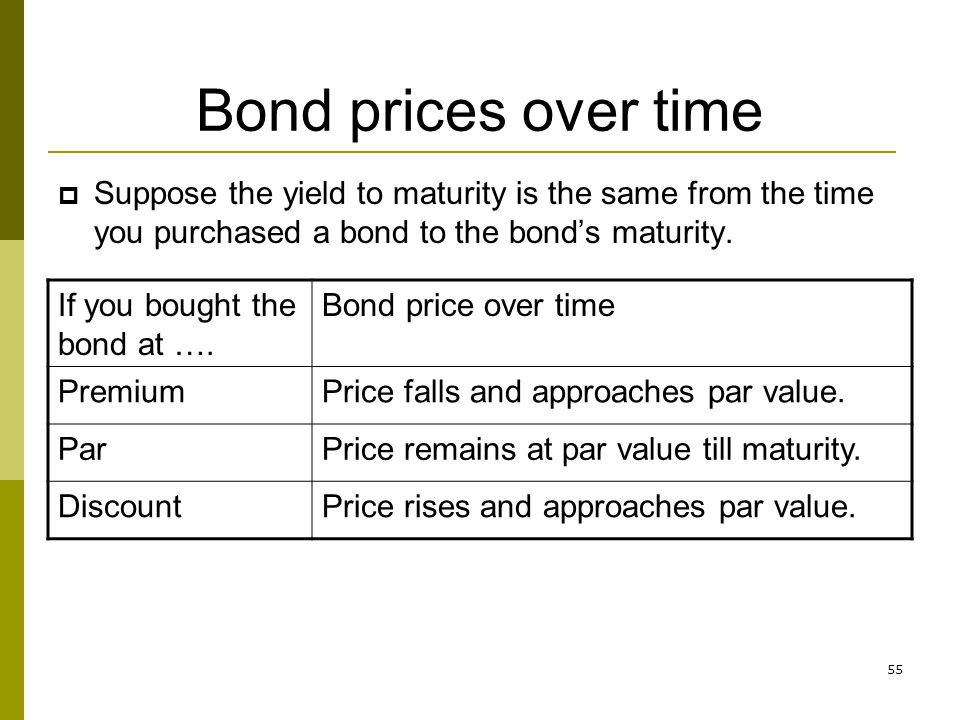 55 Bond prices over time Suppose the yield to maturity is the same from the time you purchased a bond to the bonds maturity. If you bought the bond at
