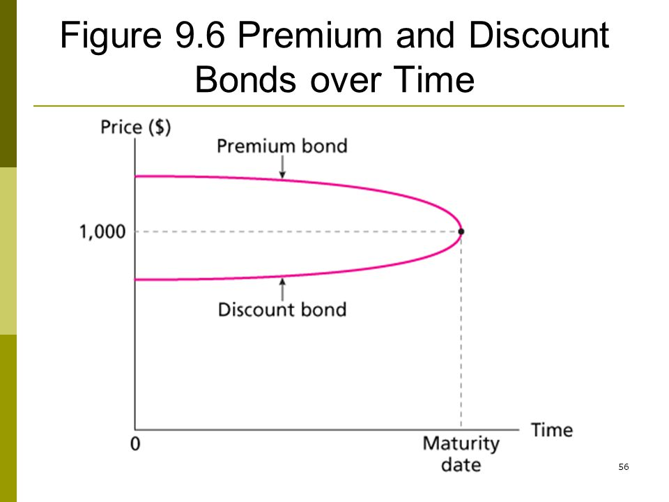56 Figure 9.6 Premium and Discount Bonds over Time