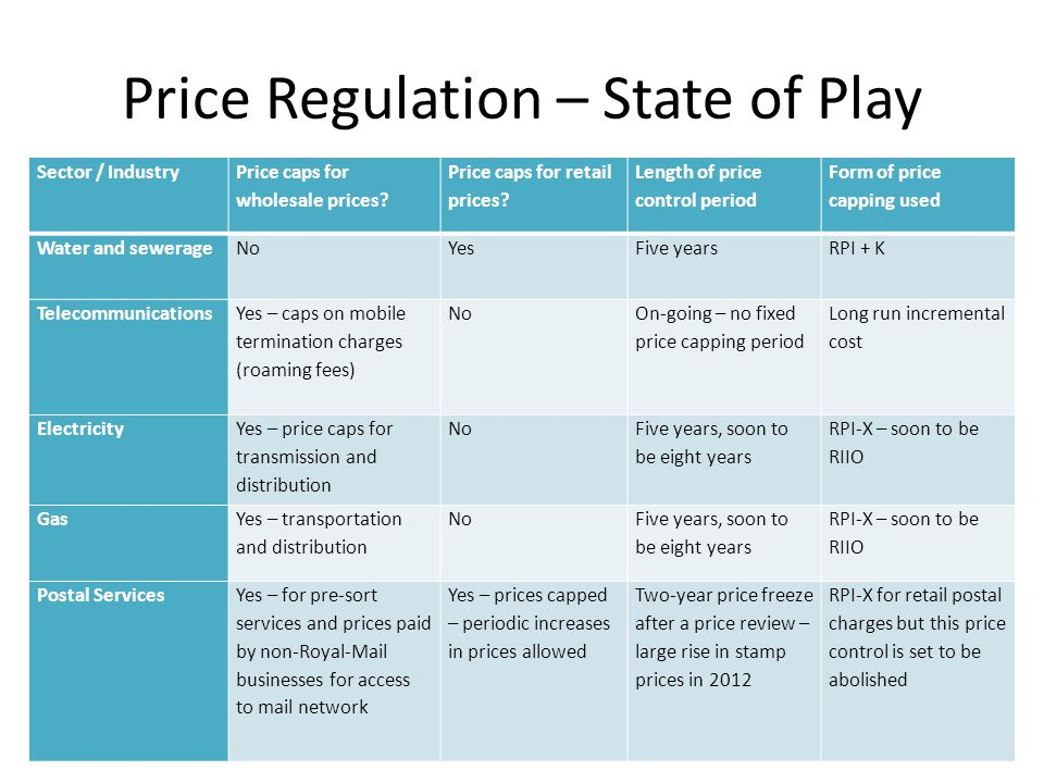 Price Regulation – State of Play Sector / Industry Price caps for wholesale prices.